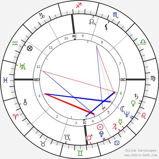 Slim Pickens tema natale, oroscopo, Slim Pickens oroscopi gratuiti, astrologia
