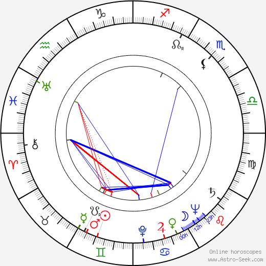 Yuri Timoshenko день рождения гороскоп, Yuri Timoshenko Натальная карта онлайн
