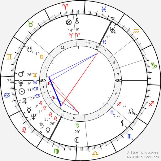 Agenore Incrocci birth chart, biography, wikipedia 2018, 2019