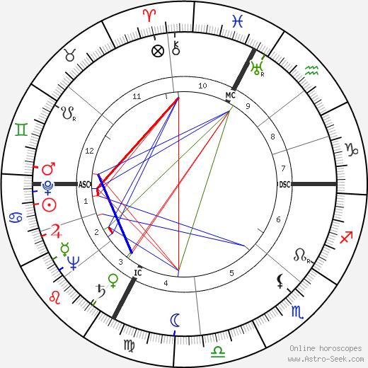 Agenore Incrocci astro natal birth chart, Agenore Incrocci horoscope, astrology