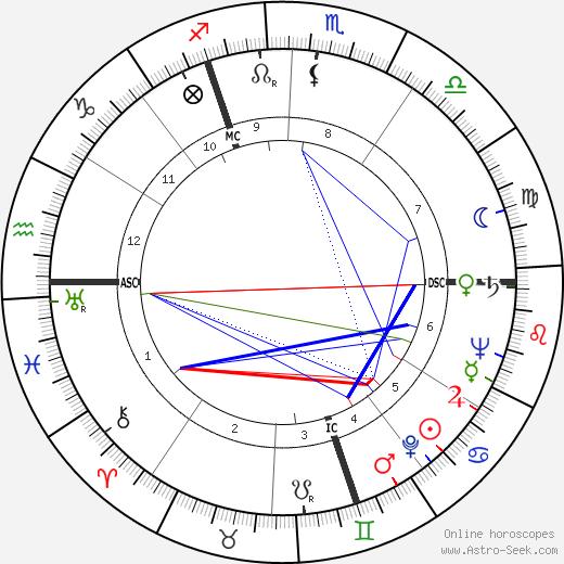 Альбер Баттё Albert Batteux день рождения гороскоп, Albert Batteux Натальная карта онлайн