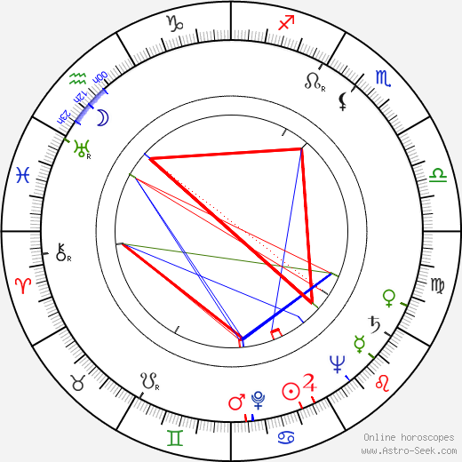 Andrea Bosic birth chart, Andrea Bosic astro natal horoscope, astrology