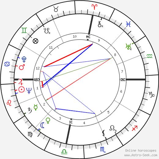 Berniece Baker tema natale, oroscopo, Berniece Baker oroscopi gratuiti, astrologia