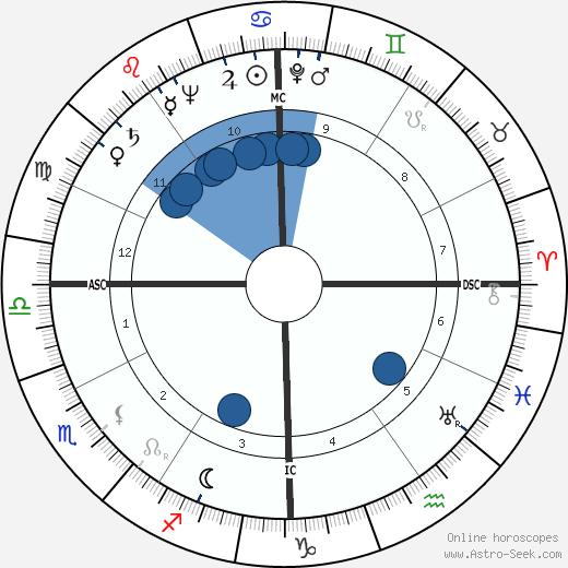 Dain Clay wikipedia, horoscope, astrology, instagram