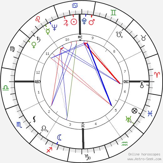Dain Clay день рождения гороскоп, Dain Clay Натальная карта онлайн