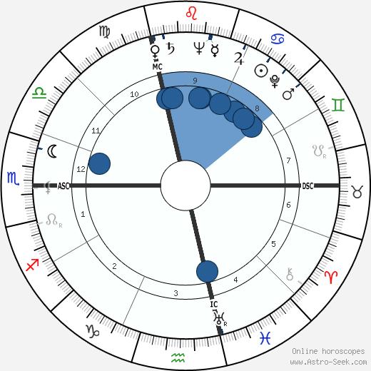 Douglas Henry Lyness wikipedia, horoscope, astrology, instagram