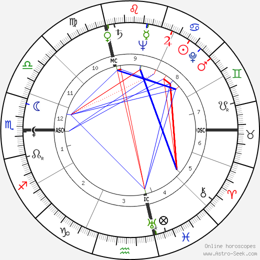 Douglas Henry Lyness день рождения гороскоп, Douglas Henry Lyness Натальная карта онлайн