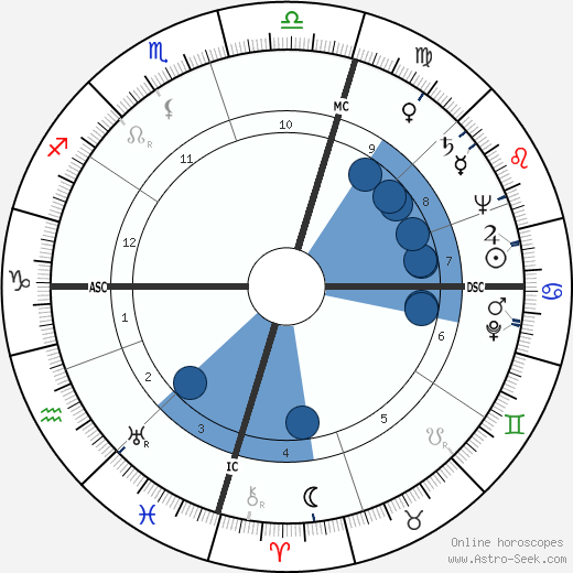 Edmund Hillary wikipedia, horoscope, astrology, instagram