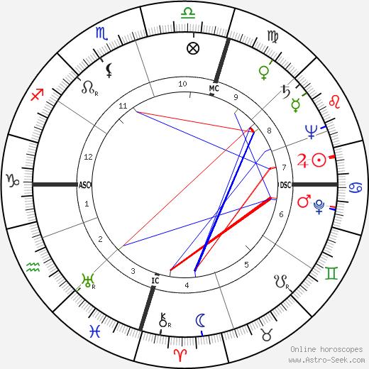 Edmund Hillary tema natale, oroscopo, Edmund Hillary oroscopi gratuiti, astrologia