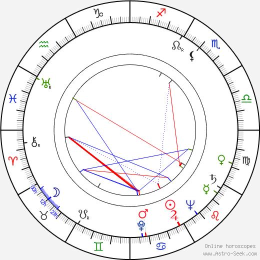 Erkki Majava astro natal birth chart, Erkki Majava horoscope, astrology