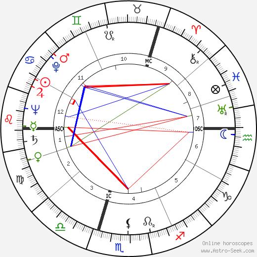Айрис Мёрдок Iris Murdoch день рождения гороскоп, Iris Murdoch Натальная карта онлайн