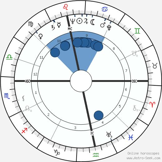 James Lovelock wikipedia, horoscope, astrology, instagram