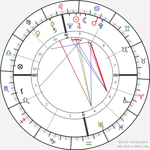 James Lovelock astro natal birth chart, James Lovelock horoscope, astrology