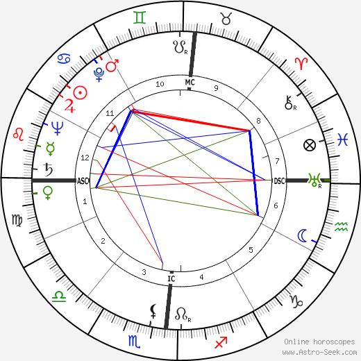 Jerome H. King день рождения гороскоп, Jerome H. King Натальная карта онлайн