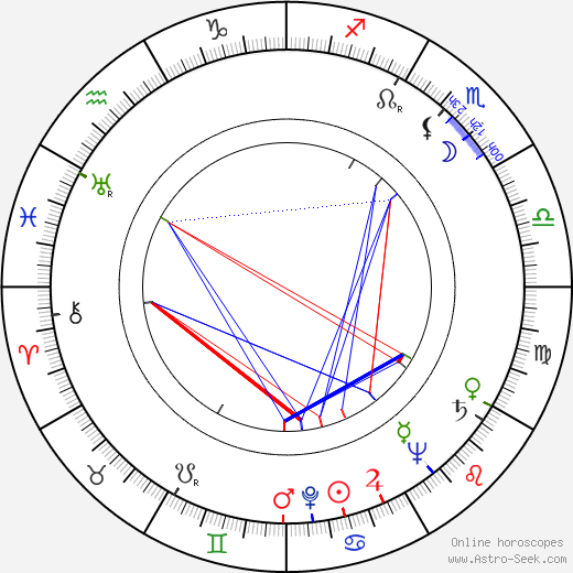 Jon Pertwee astro natal birth chart, Jon Pertwee horoscope, astrology