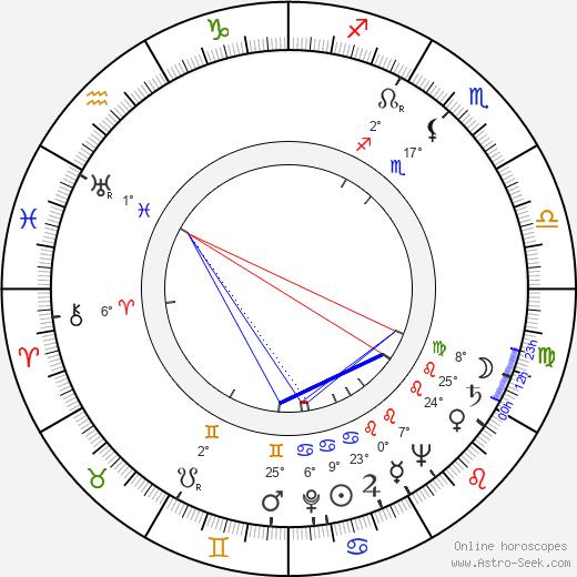 Juho Alvas birth chart, biography, wikipedia 2020, 2021
