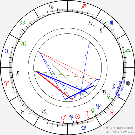 Juho Alvas astro natal birth chart, Juho Alvas horoscope, astrology