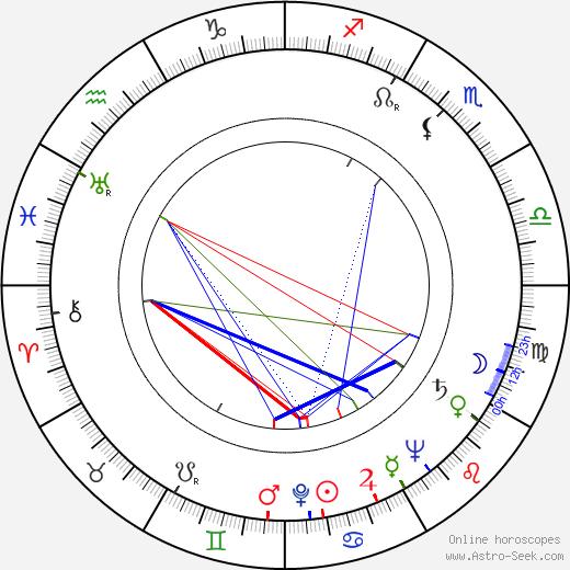 Juho Alvas birth chart, Juho Alvas astro natal horoscope, astrology