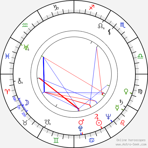 K. T. Stevens birth chart, K. T. Stevens astro natal horoscope, astrology