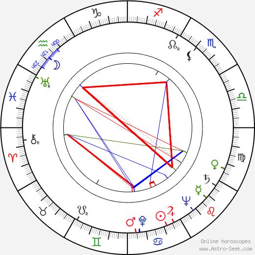 Käte Merk birth chart, Käte Merk astro natal horoscope, astrology