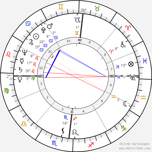 Lino Ventura birth chart, biography, wikipedia 2018, 2019