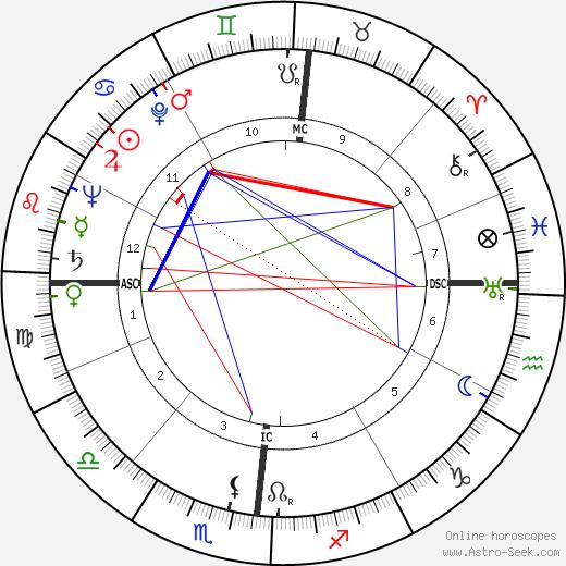 Lino Ventura astro natal birth chart, Lino Ventura horoscope, astrology