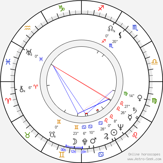 Peter Zinner birth chart, biography, wikipedia 2018, 2019