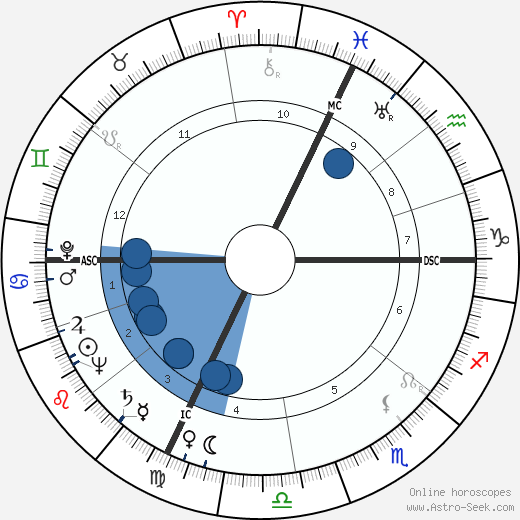 Primo Levi wikipedia, horoscope, astrology, instagram