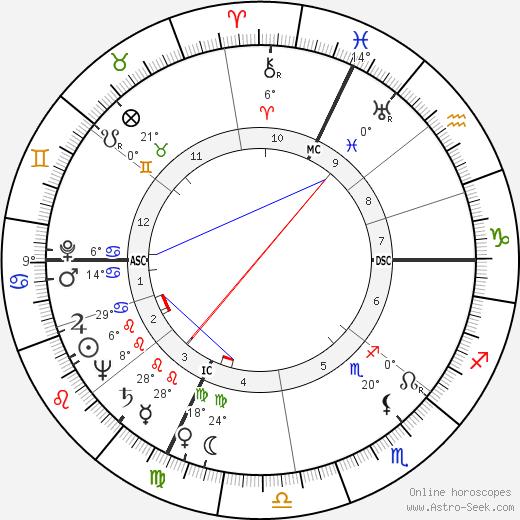 Primo Levi birth chart, biography, wikipedia 2020, 2021