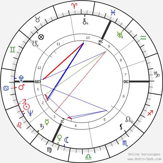 Primo Levi tema natale, oroscopo, Primo Levi oroscopi gratuiti, astrologia