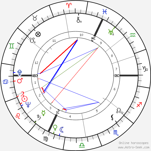 Primo Levi birth chart, Primo Levi astro natal horoscope, astrology