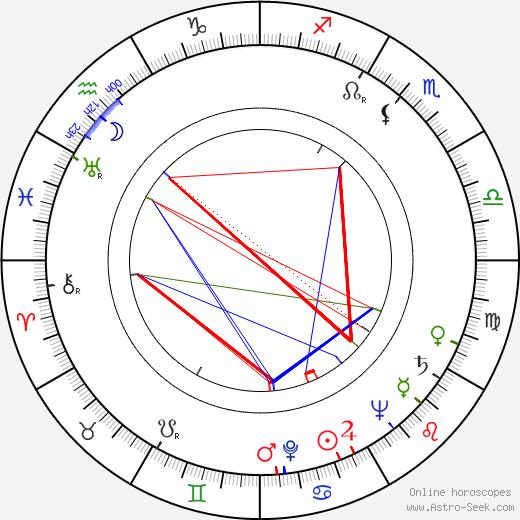 Rauli Tuomi день рождения гороскоп, Rauli Tuomi Натальная карта онлайн