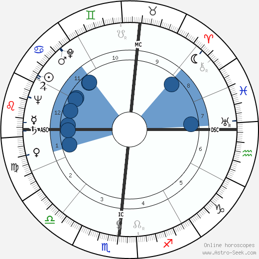 Richard H. Ellis wikipedia, horoscope, astrology, instagram