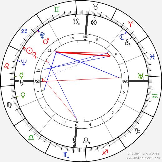 Richard H. Ellis tema natale, oroscopo, Richard H. Ellis oroscopi gratuiti, astrologia