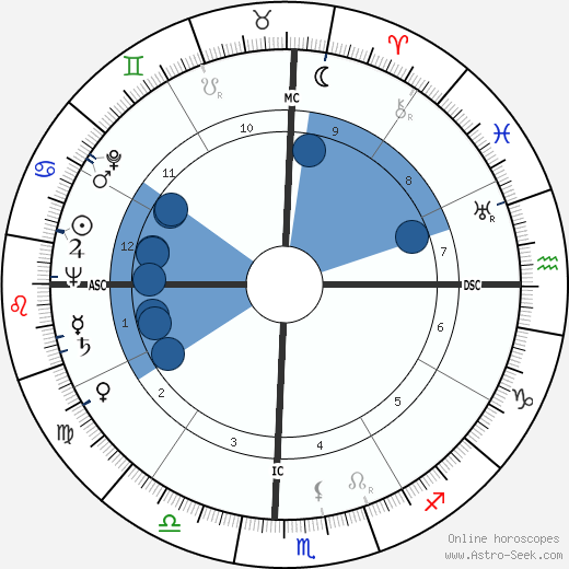 Ross T. Dwyer wikipedia, horoscope, astrology, instagram