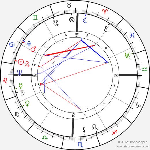 Ross T. Dwyer tema natale, oroscopo, Ross T. Dwyer oroscopi gratuiti, astrologia