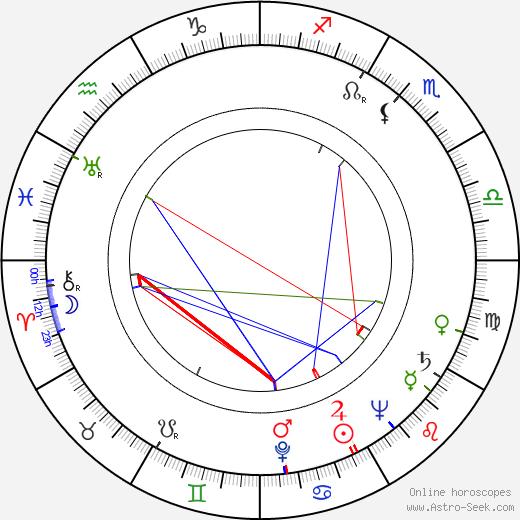 Vladimír Lehký birth chart, Vladimír Lehký astro natal horoscope, astrology