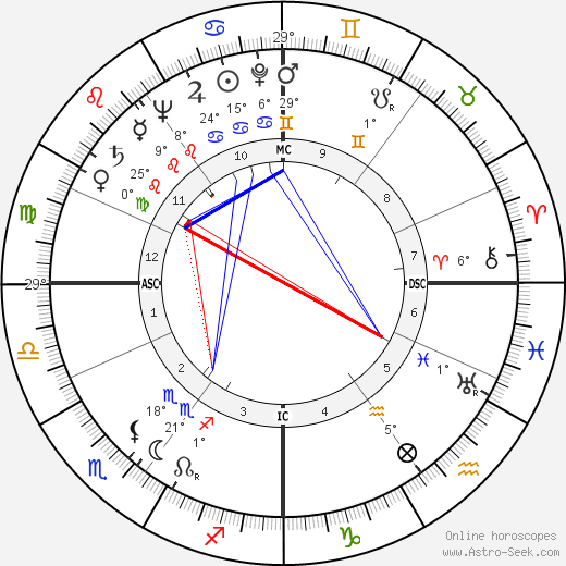 Walter Scheel birth chart, biography, wikipedia 2016, 2017