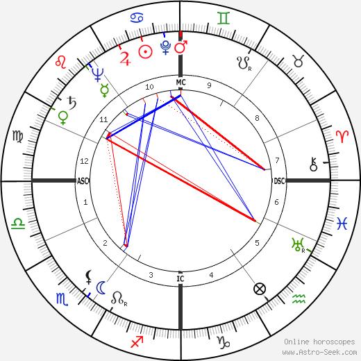 Walter Scheel astro natal birth chart, Walter Scheel horoscope, astrology