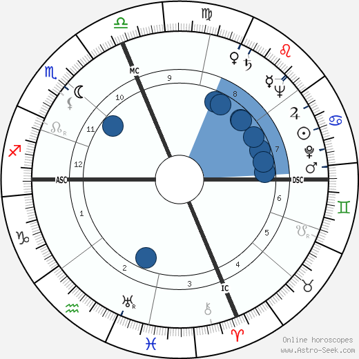William Kunstler wikipedia, horoscope, astrology, instagram