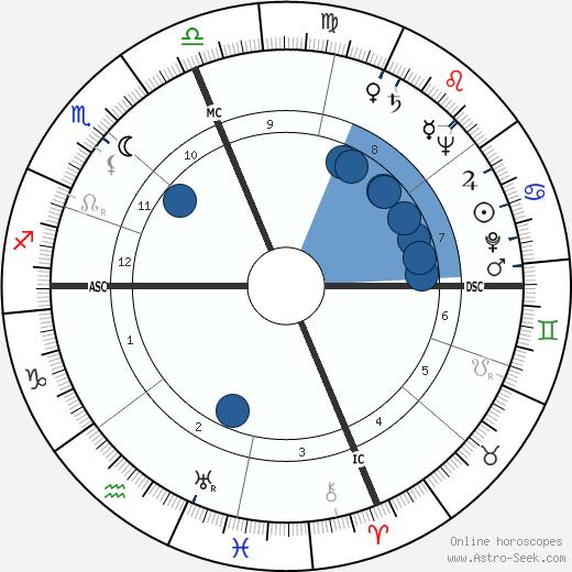 William Kunstler wikipedia, horoscope, astrology, instagram