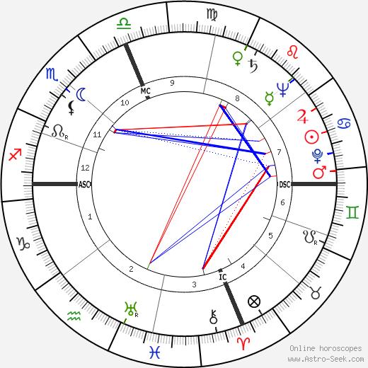 William Kunstler birth chart, William Kunstler astro natal horoscope, astrology