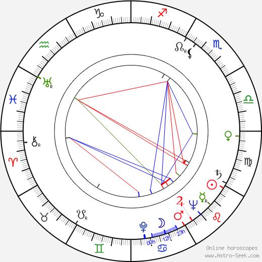Alma Beltran birth chart, Alma Beltran astro natal horoscope, astrology