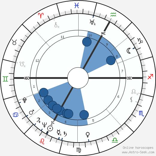 Bernardino del Boca wikipedia, horoscope, astrology, instagram