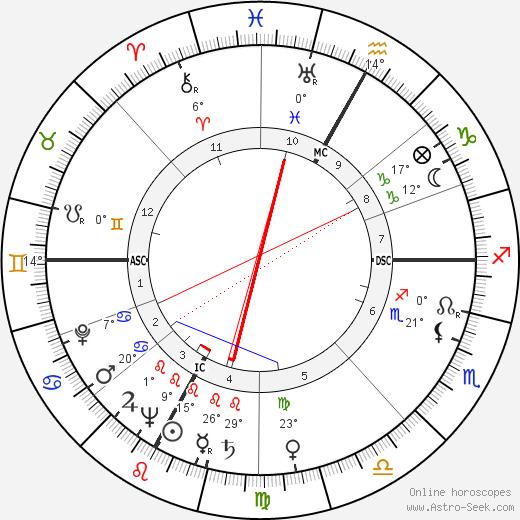 Bernardino del Boca birth chart, biography, wikipedia 2019, 2020