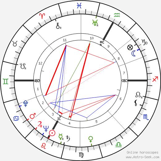 Bernardino del Boca astro natal birth chart, Bernardino del Boca horoscope, astrology