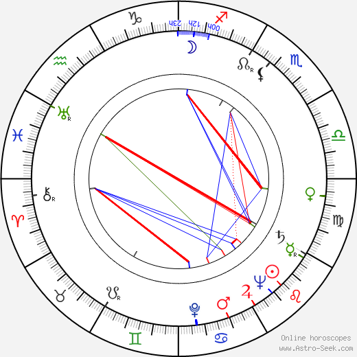 Dako Dakovski astro natal birth chart, Dako Dakovski horoscope, astrology