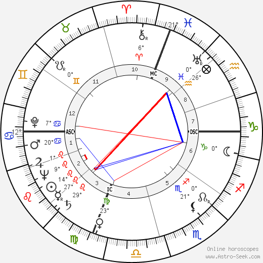 Dino de Laurentiis birth chart, biography, wikipedia 2017, 2018