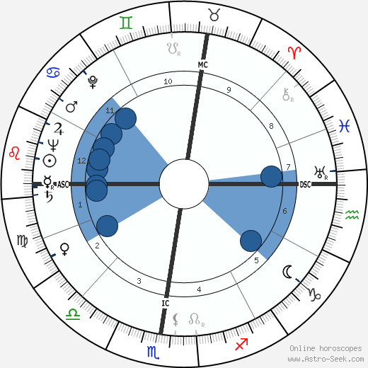 Emilio Vedova wikipedia, horoscope, astrology, instagram