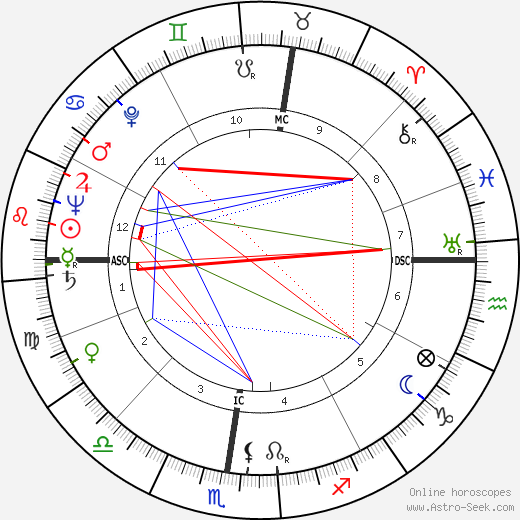 Emilio Vedova astro natal birth chart, Emilio Vedova horoscope, astrology